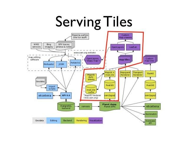 Serving Tiles