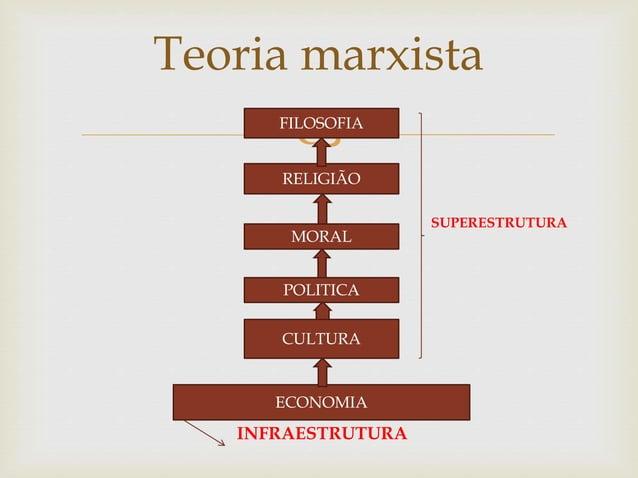  SUPERESTRUTURA INFRAESTRUTURA Teoria marxista ECONOMIA CULTURA POLITICA MORAL RELIGIÃO FILOSOFIA
