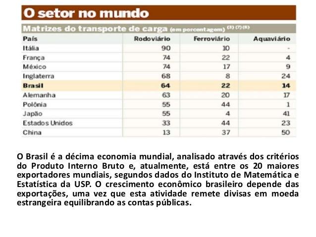 O Brasil é a décima economia mundial, analisado através dos critériosdo Produto Interno Bruto e, atualmente, está entre os...