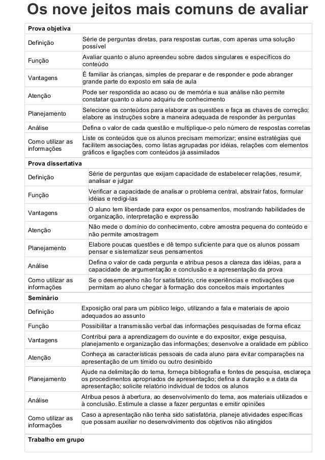 Os nove jeitos mais comuns de avaliar Prova objetiva Definição Série de perguntas diretas, para respostas curtas, com apen...