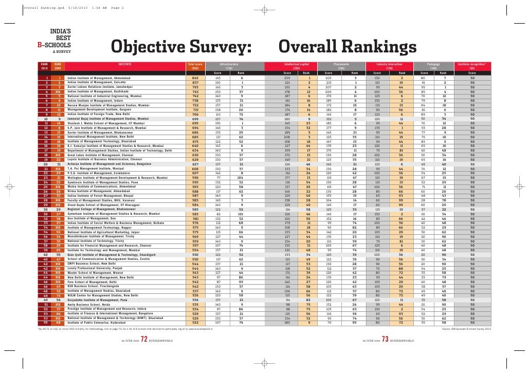 Overall Ranking.qxd              6/18/2010             1:58 AM          Page 2               INDIA'S             BEST     ...