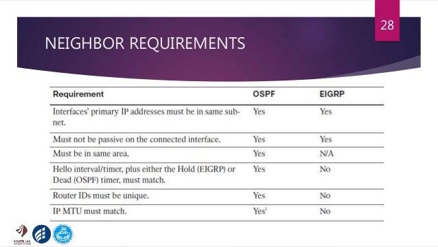 NEIGHBOR REQUIREMENTS 28