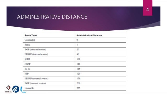 ADMINISTRATIVE DISTANCE 4