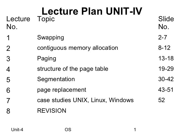 Lecture Plan UNIT-IVLecture Topic                                    SlideNo.                                             ...