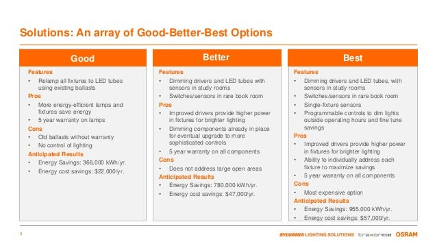 SYLVANIA -The Reality of Costs to LED and Beyond -A Case Study