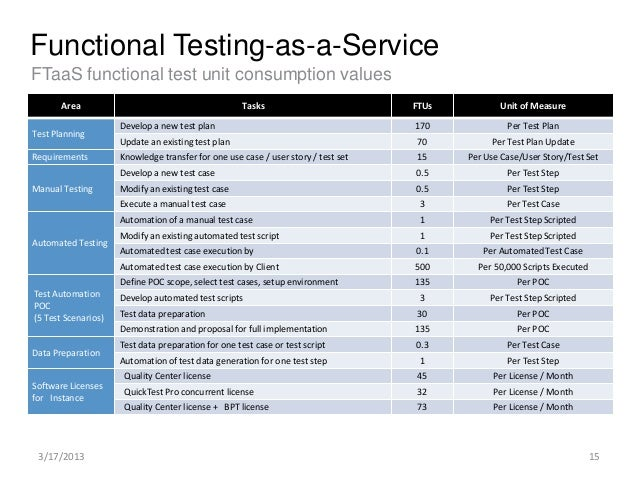 Oss bss testing for Functional test plan template
