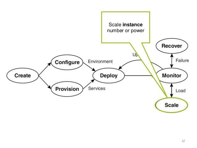 Unified Cloud Application Management