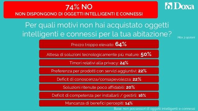 Per quali motivi non hai acquistato oggetti intelligenti e connessi per la tua abitazione? Prezzo troppo elevato: 64% Defi...