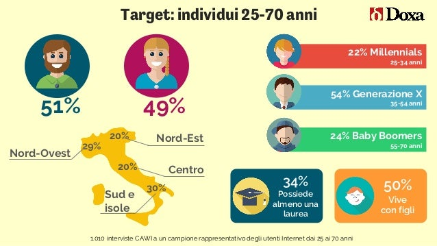 51% 22% Millennials 25-34 anni 54% Generazione X 35-54 anni 24% Baby Boomers 55-70 anni Target: individui 25-70 anni 1.010...