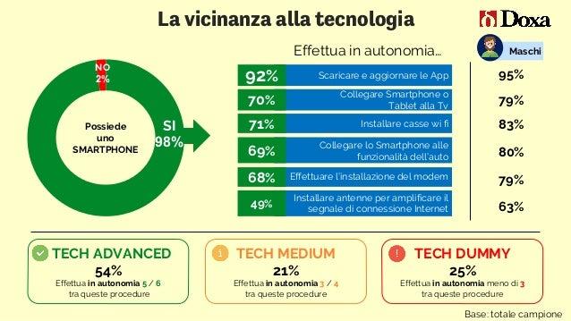 49% Installare antenne per amplificare il segnale di connessione Internet La vicinanza alla tecnologia SI 98% NO 2% Possie...