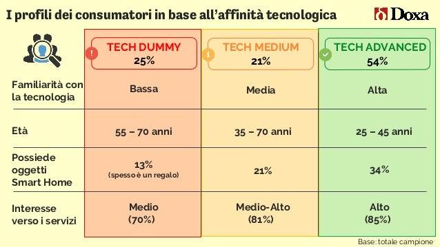I profili dei consumatori in base all'affinità tecnologica Base: totale campione TECH ADVANCED 54% TECH MEDIUM 21% TECH DU...