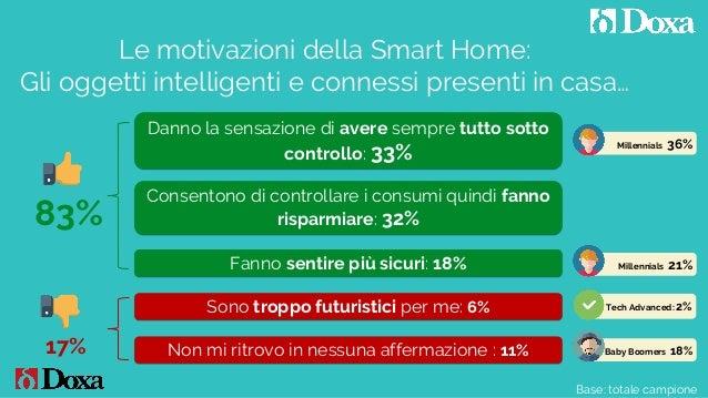 Base: totale campione Le motivazioni della Smart Home: Gli oggetti intelligenti e connessi presenti in casa… Fanno sentire...