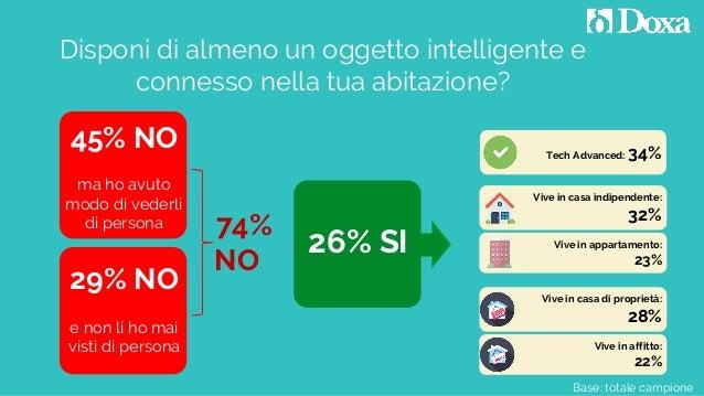 Base: totale campione Disponi di almeno un oggetto intelligente e connesso nella tua abitazione? 26% SI 45% NO ma ho avuto...