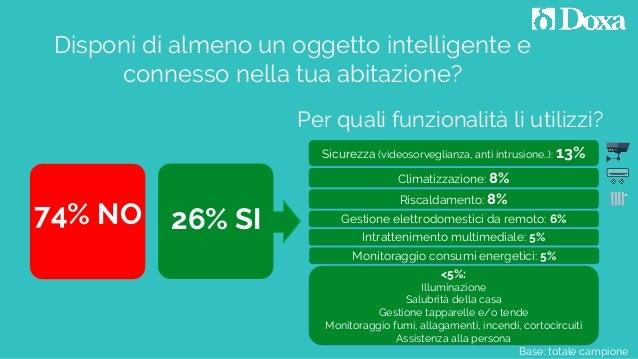 Base: totale campione Disponi di almeno un oggetto intelligente e connesso nella tua abitazione? 26% SI74% NO Per quali fu...