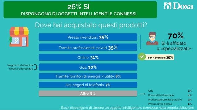 Tramite professionisti privati: 35% Presso rivenditori: 35% Gdo 2% Gds: 30% Online: 31% Nei negozi di telefonia: 7% Presso...