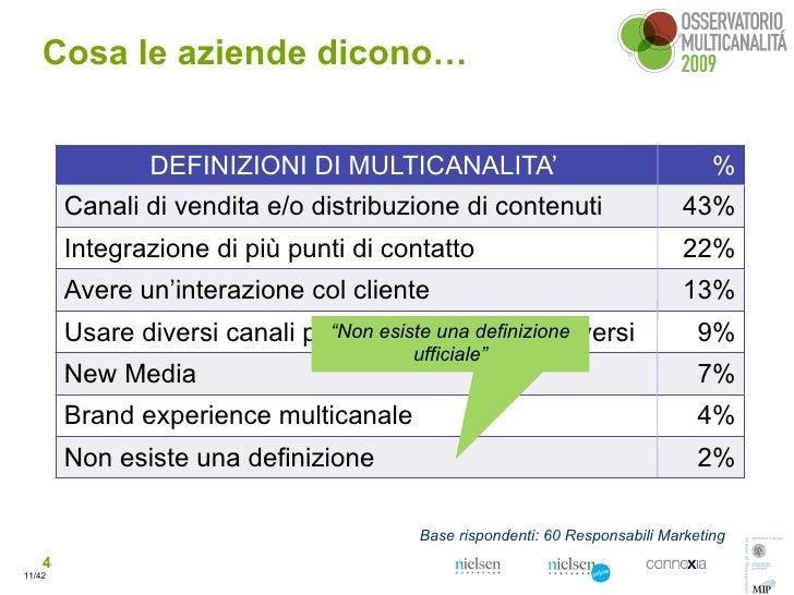 Cosa le aziende dicono…                   DEFINIZIONI DI MULTICANALITA'                                     %         Cana...