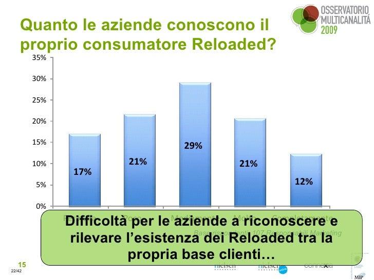 Quanto le aziende conoscono il     proprio consumatore Reloaded?         35%          30%          25%          20%       ...