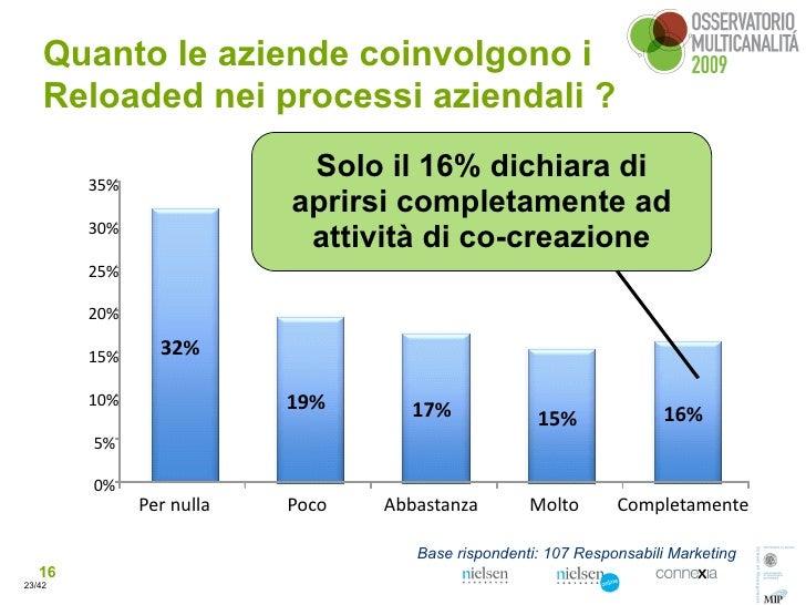 Quanto le aziende coinvolgono i     Reloaded nei processi aziendali ?          35%                                   Solo ...