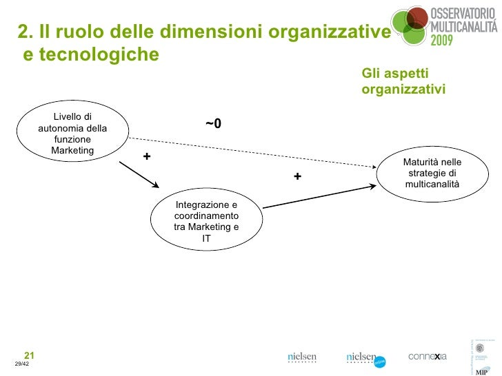 2. Il ruolo delle dimensioni organizzative  e tecnologiche                                                     Gli aspetti...