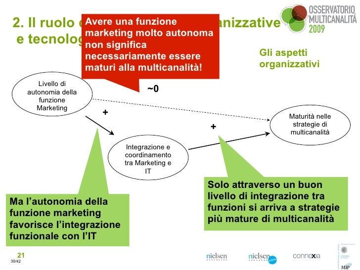 2. Il ruolo delle dimensioni organizzative              Avere una funzione              marketing molto autonoma  e tecnol...