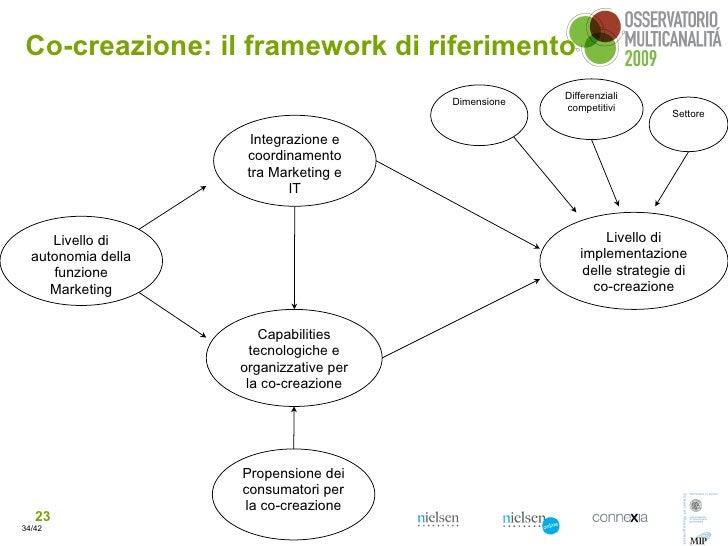 Co-creazione: il framework di riferimento                                                      Differenziali              ...