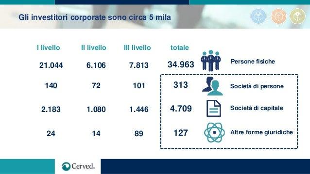 Gli investitori corporate sono circa 5 mila Persone fisiche Società di persone Società di capitale Altre forme giuridiche ...