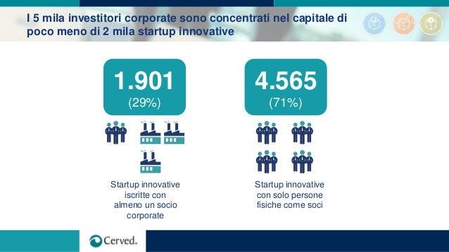 I 5 mila investitori corporate sono concentrati nel capitale di poco meno di 2 mila startup innovative 4.565 (71%) Startup...
