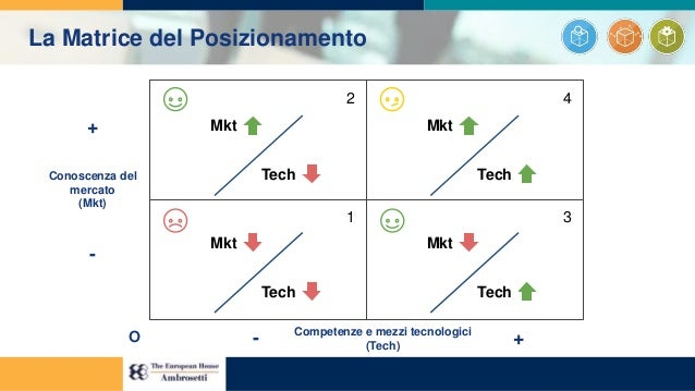 1 2 3 4 Conoscenza del mercato (Mkt) Competenze e mezzi tecnologici (Tech) + - - +O Mkt Tech Mkt Tech Mkt Tech Mkt Tech La...