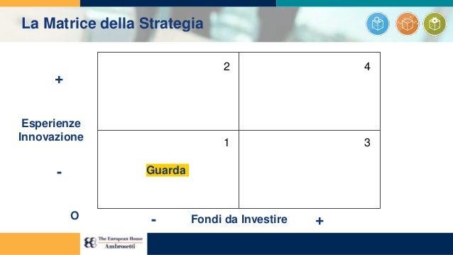 1 2 3 4 Esperienze Innovazione Fondi da Investire + - - +O Guarda La Matrice della Strategia