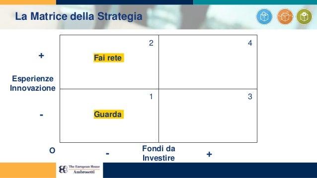 1 2 3 4 Esperienze Innovazione Fondi da Investire + - - +O Fai rete Guarda La Matrice della Strategia