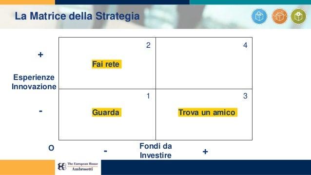 1 2 3 4 Esperienze Innovazione Fondi da Investire + - - +O Trova un amicoGuarda Fai rete La Matrice della Strategia
