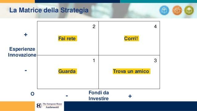1 2 3 4 Esperienze Innovazione Fondi da Investire + - - +O Guarda Fai rete Trova un amico Corri! La Matrice della Strategia