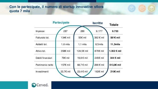 Con le partecipate, il numero di startup innovative sfiora quota 7 mila Imprese 287 289 6.177 6.753 Fatturato tot. 134€ mi...