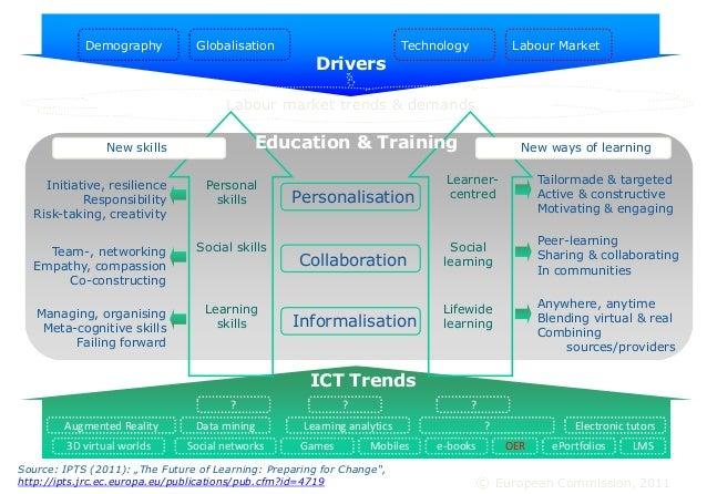 Demography Globalisation Technology Drivers Labour market trends & demands Labour Market ICT Trends Personalisation Collab...