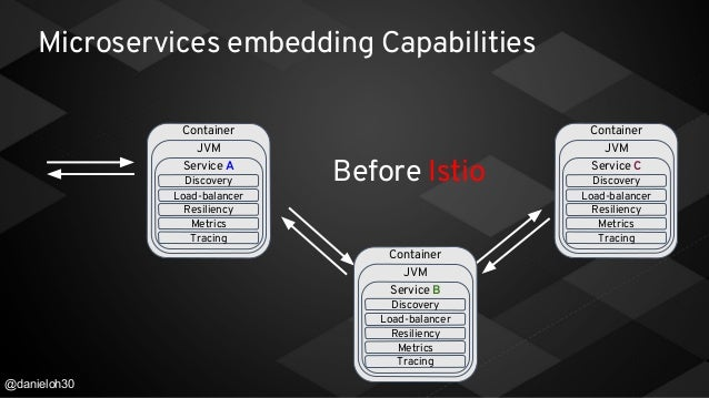 Microservice 4 0 Journey - From Spring NetFlix OSS to Istio