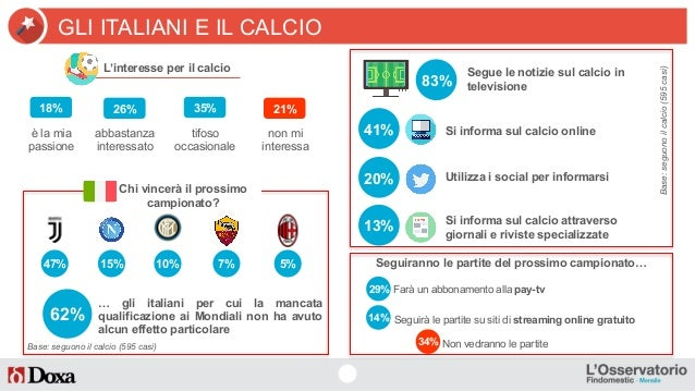 62% L'interesse per il calcio 47% 18% è la mia passione abbastanza interessato tifoso occasionale non mi interessa 26% 35%...