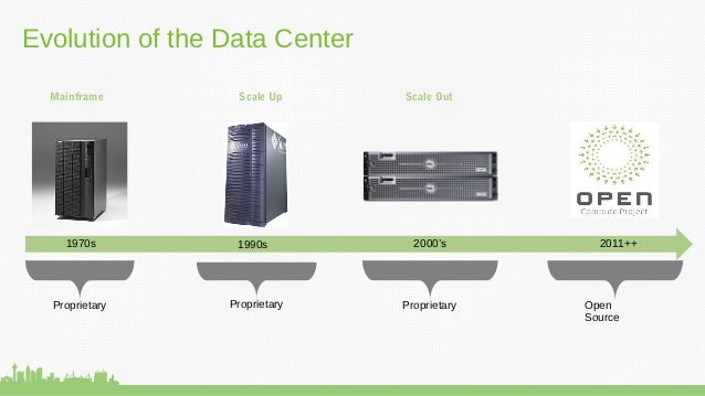 open compute and the history of the open source data center. Black Bedroom Furniture Sets. Home Design Ideas
