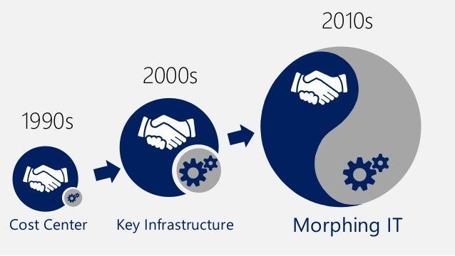 意思決定  Cost 部門 IT Center  Key Infrastructure 経営者層  Morphing IT 顧客/市場が中心