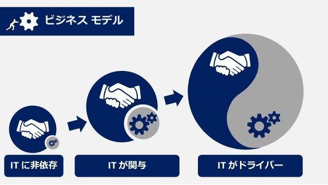 テクノロジー  CostC/S Center  Key / Web サービス Web Infrastructure  Morphing IT クラウドとデバイス