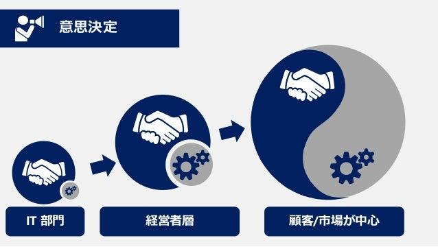 ビジネスモデル 顧客と市場への をけん引 アジリティ  クラウド& Dev と Ops の デバイスの活用 協調