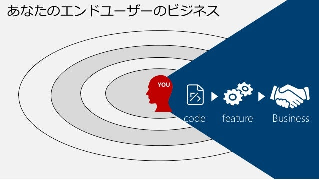 Code Complete  フィードバック サイクル YOU  code 手戻り コスト  feature  Business  x1  x10  x100