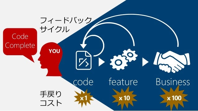 Feature Complete  YOU  code  Your Team  feature  Business  x1  x10