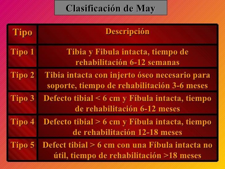 Clasificación de May Tipo Descripción Tipo 1 Tibia y Fibula intacta, tiempo de rehabilitación 6-12 semanas Tipo 2 Tibia in...