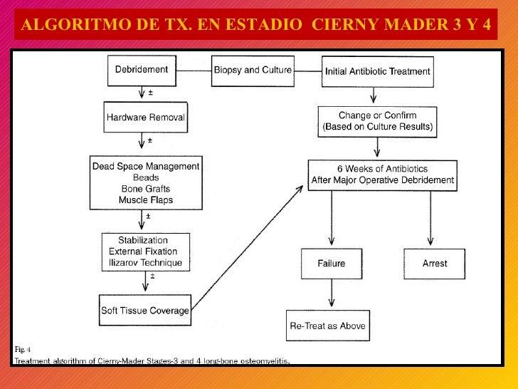 ALGORITMO DE TX. EN ESTADIO  CIERNY MADER 3 Y 4