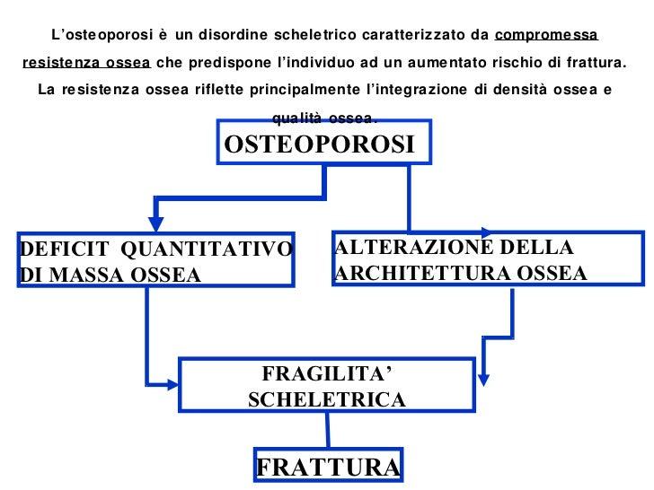 OSTEOPOROSI FRATTURA FRAGILITA' SCHELETRICA DEFICIT  QUANTITATIVO DI MASSA OSSEA ALTERAZIONE DELLA ARCHITETTURA OSSEA L'os...