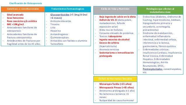 Clasificación de Osteoporosis Genéticos o constitucionales Tratamientos Farmacologicos - Edad avanzada - Sexo femenino - R...