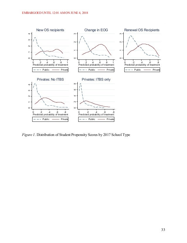 EMBARGOED UNTIL 12:01 AM ON JUNE 4, 2018 33 Figure 1. Distribution of Student Propensity Scores by 2017 School Type 01234 ...