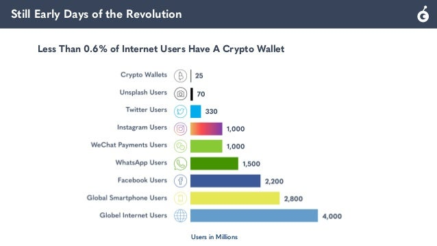 Still Early Days of the Revolution Users in Millions Less Than 0.6% of Internet Users Have A Crypto Wallet