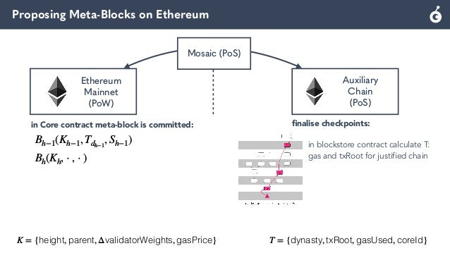 Proposing Meta-Blocks on Ethereum Mosaic (PoS) Ethereum Mainnet