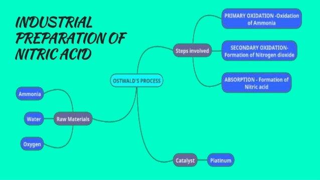 Ostwalds Process